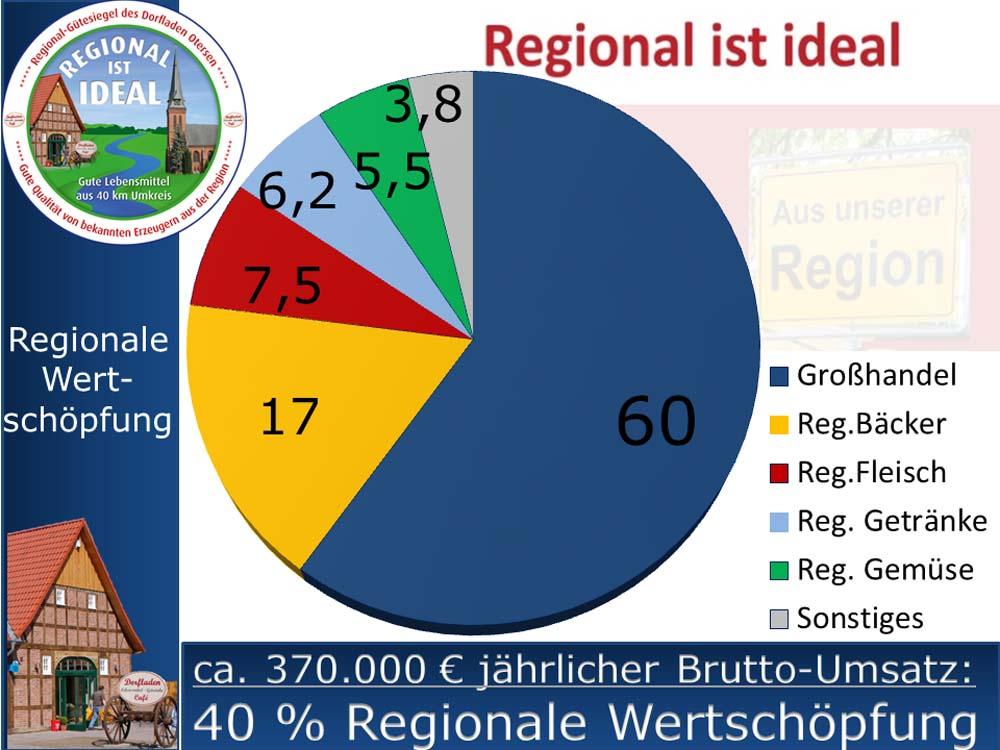 Regional_ist_ideal_320160320